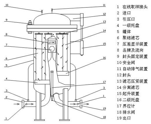 预过滤器,fcs油水分离器